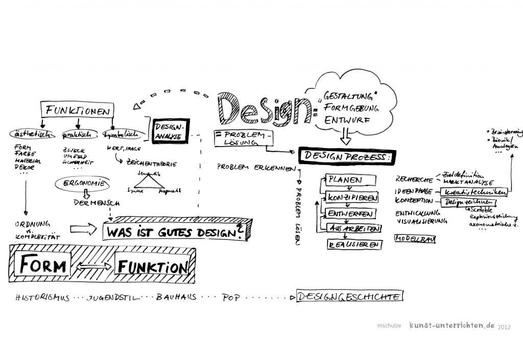 Design als Thema im Kunstunterricht in der Oberstufe