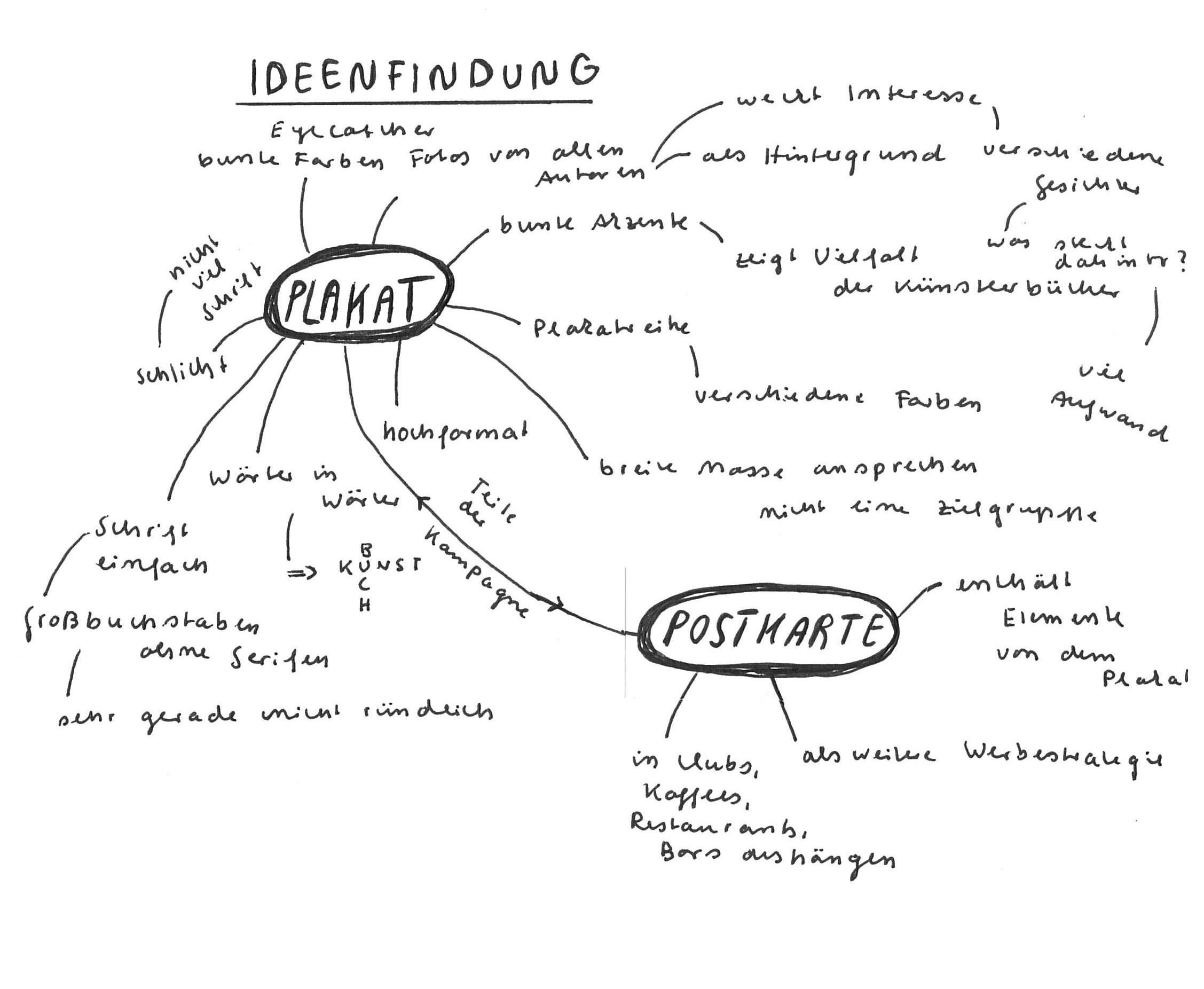 ideenfindung-werbekampagne 1