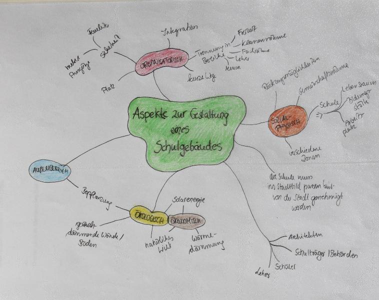 Schulentwurf 1 Mindmap
